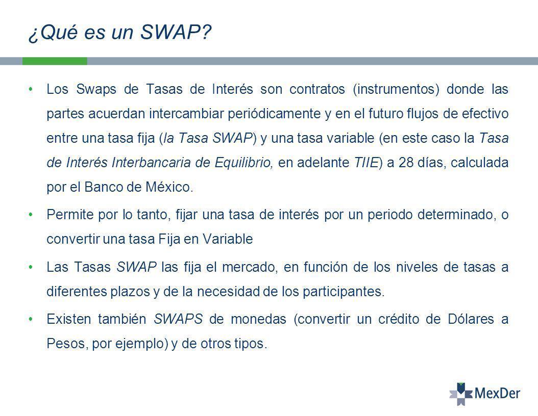 ¿Qué es un SWAP.