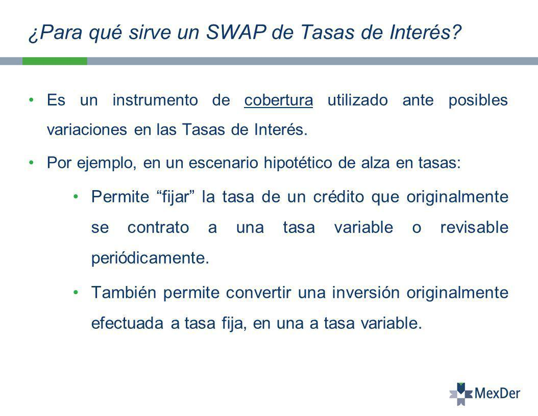 ¿Para qué sirve un SWAP de Tasas de Interés.