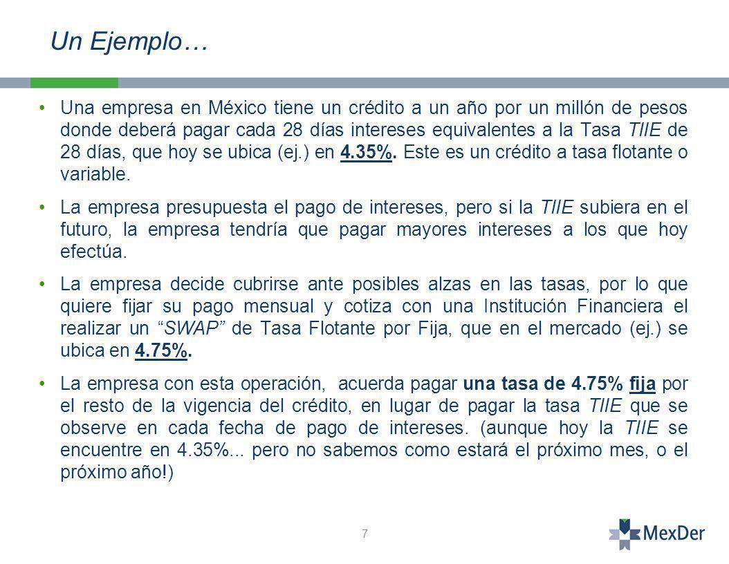 Una empresa en México tiene un crédito a un año por un millón de pesos donde deberá pagar cada 28 días intereses equivalentes a la Tasa TIIE de 28 días, que hoy se ubica (ej.) en 4.35%.
