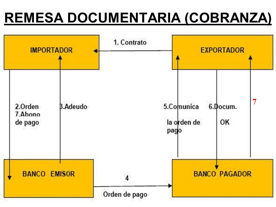 CLASES DE COBRANZA COBRANZA SIMPLE.