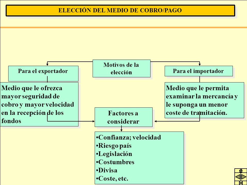 ELECCIÓN DEL MEDIO DE COBRO/PAGO Para el exportador Motivos de la elección Para el importador Medio que le ofrezca mayor seguridad de cobro y mayor ve