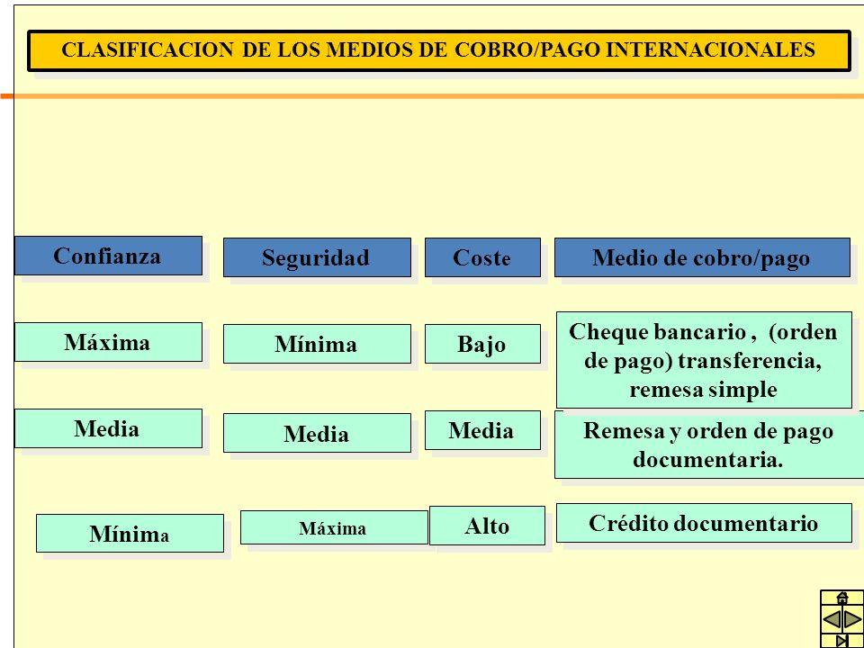 CLASIFICACION DE LOS MEDIOS DE COBRO/PAGO INTERNACIONALES Confianza Seguridad Medio de cobro/pago Máxima Media Mínim a Media Máxima Remesa y orden de