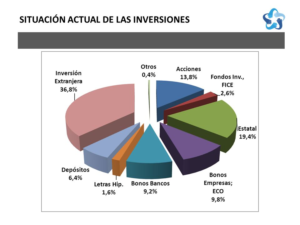 C OMPOSICIÓN DE LAS C ARTERAS DE LOS F ONDOS DE P ENSIONES SITUACIÓN ACTUAL DE LAS INVERSIONES