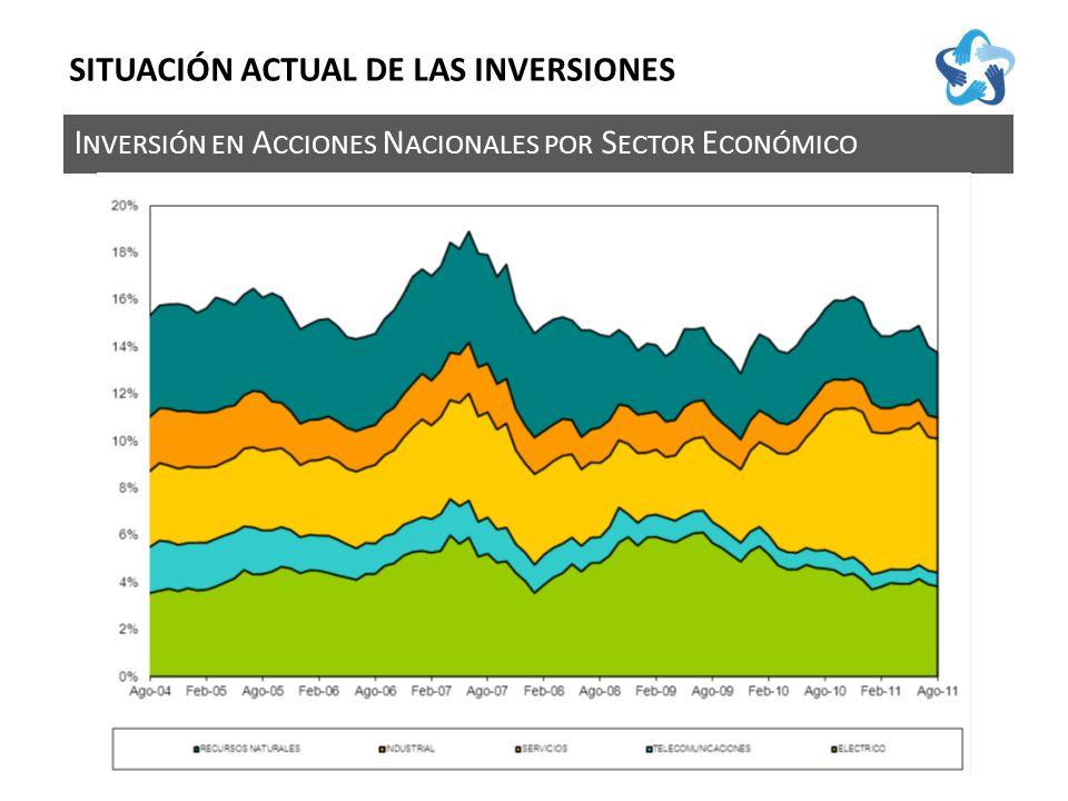 I NVERSIÓN EN A CCIONES N ACIONALES POR S ECTOR E CONÓMICO SITUACIÓN ACTUAL DE LAS INVERSIONES
