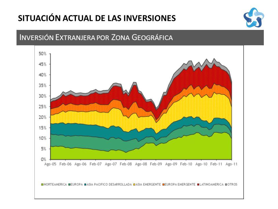 I NVERSIÓN E XTRANJERA POR Z ONA G EOGRÁFICA SITUACIÓN ACTUAL DE LAS INVERSIONES
