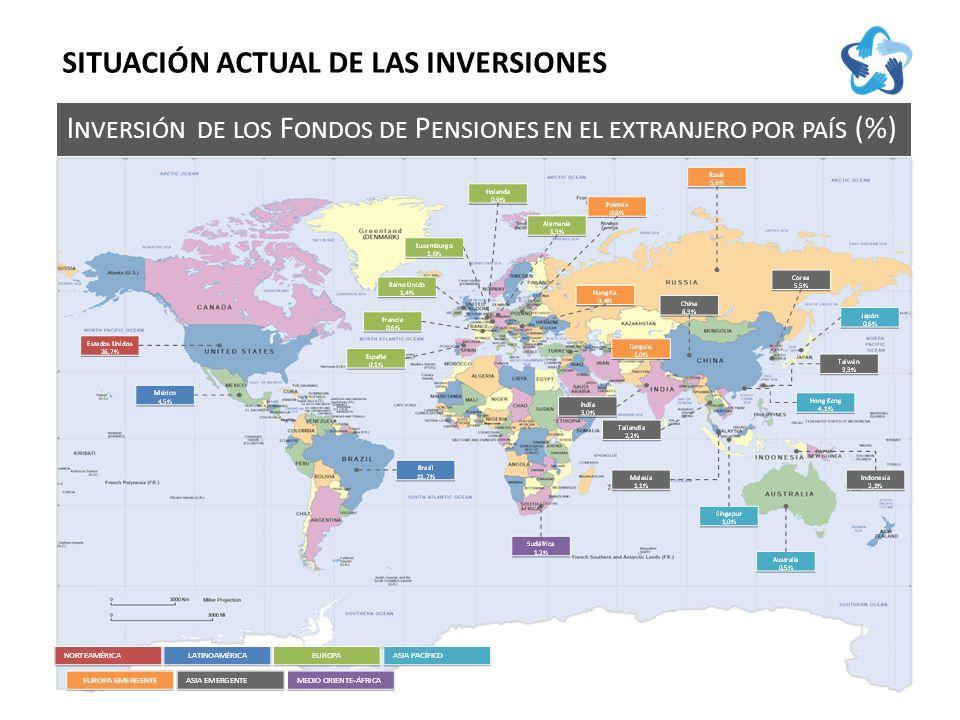 I NVERSIÓN DE LOS F ONDOS DE P ENSIONES EN EL EXTRANJERO POR PAÍS (%) SITUACIÓN ACTUAL DE LAS INVERSIONES
