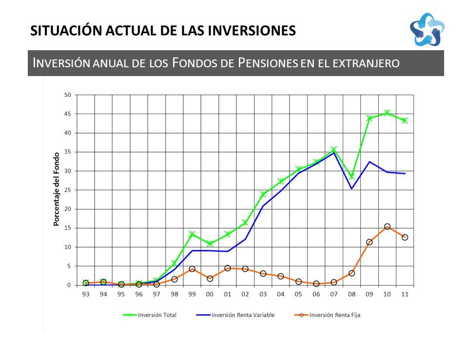 I NVERSIÓN ANUAL DE LOS F ONDOS DE P ENSIONES EN EL EXTRANJERO SITUACIÓN ACTUAL DE LAS INVERSIONES