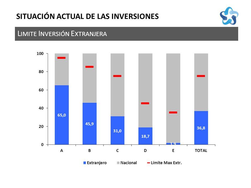 L IMITE I NVERSIÓN E XTRANJERA SITUACIÓN ACTUAL DE LAS INVERSIONES