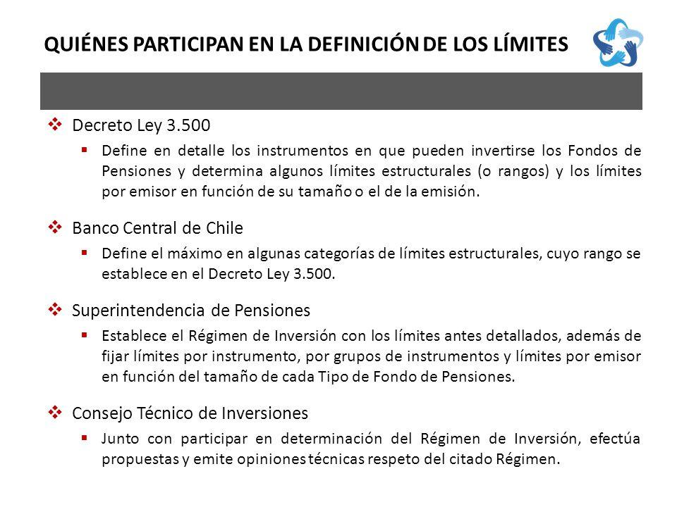 QUIÉNES PARTICIPAN EN LA DEFINICIÓN DE LOS LÍMITES Decreto Ley 3.500 Define en detalle los instrumentos en que pueden invertirse los Fondos de Pensiones y determina algunos límites estructurales (o rangos) y los límites por emisor en función de su tamaño o el de la emisión.