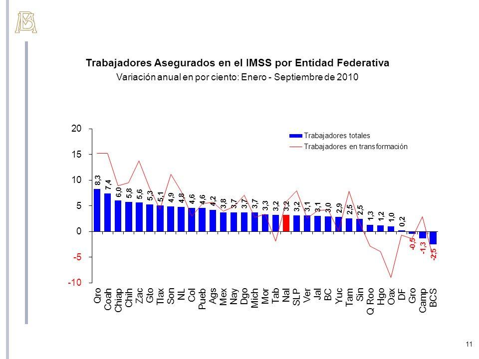 11 Trabajadores Asegurados en el IMSS por Entidad Federativa Variación anual en por ciento: Enero - Septiembre de 2010
