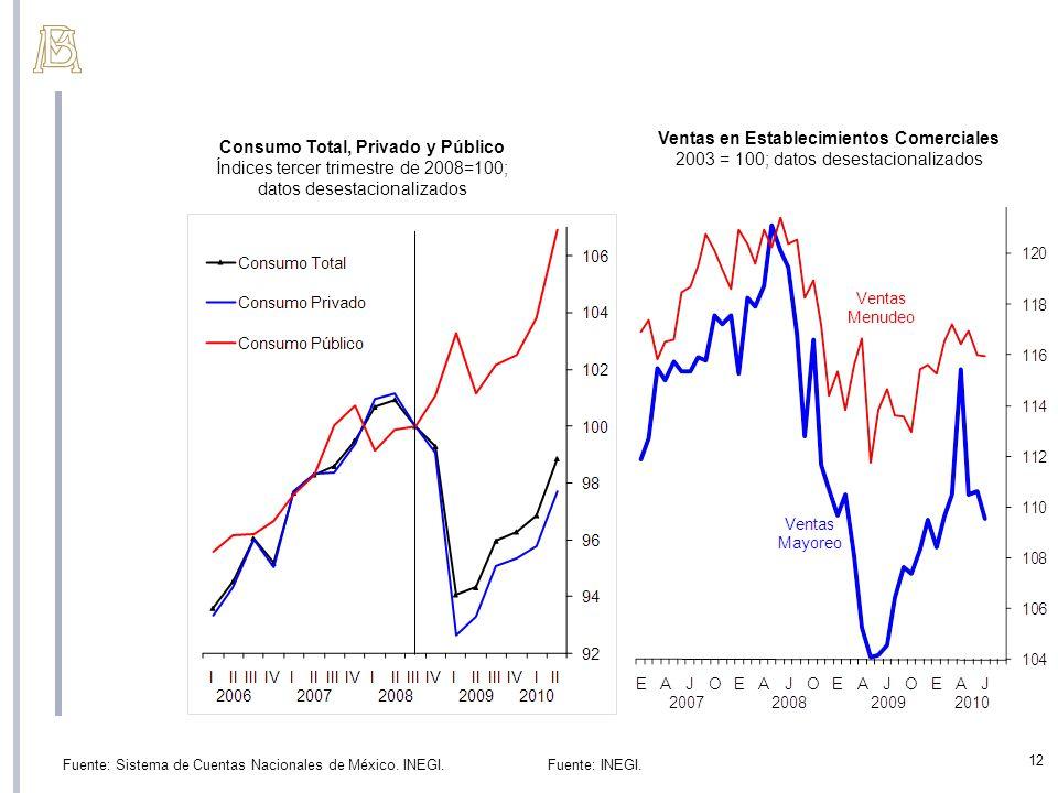 Consumo Total, Privado y Público Índices tercer trimestre de 2008=100; datos desestacionalizados Fuente: Sistema de Cuentas Nacionales de México. INEG