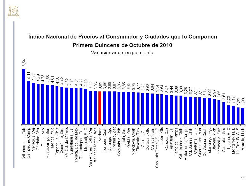 14 Índice Nacional de Precios al Consumidor y Ciudades que lo Componen Primera Quincena de Octubre de 2010 Variación anual en por ciento