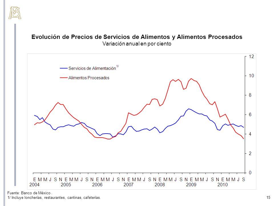 Evolución de Precios de Servicios de Alimentos y Alimentos Procesados Variación anual en por ciento Fuente: Banco de México. 1/ Incluye loncherías, re