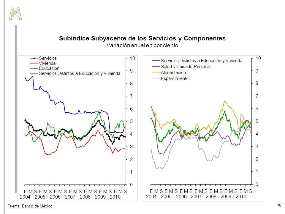 Subíndice Subyacente de los Servicios y Componentes Variación anual en por ciento Fuente: Banco de México. 16