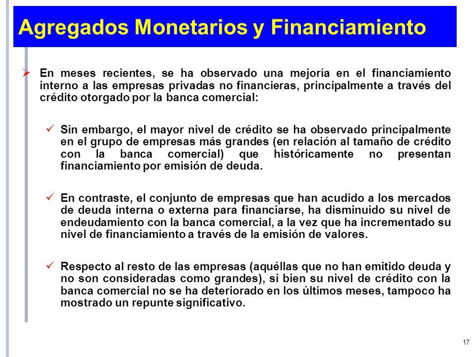Agregados Monetarios y Financiamiento En meses recientes, se ha observado una mejoría en el financiamiento interno a las empresas privadas no financie