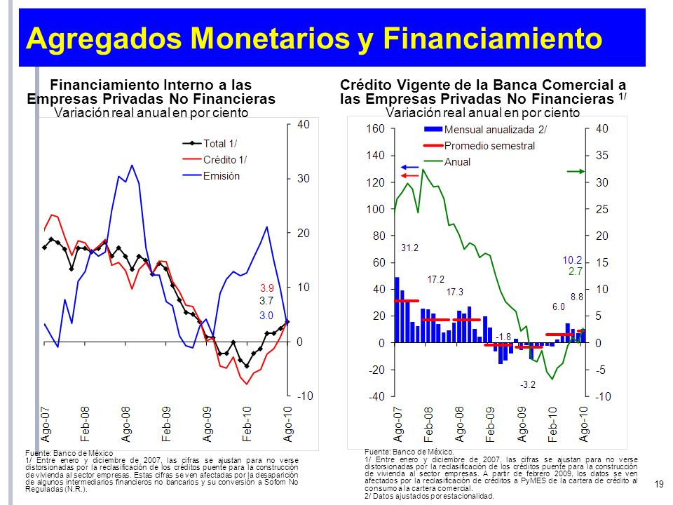Crédito Vigente de la Banca Comercial a las Empresas Privadas No Financieras 1/ Variación real anual en por ciento Fuente: Banco de México. 1/ Entre e