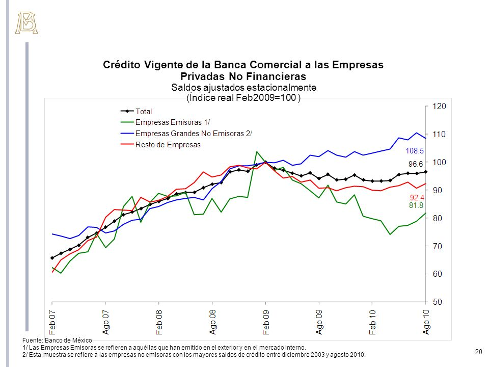 Fuente: Banco de México 1/ Las Empresas Emisoras se refieren a aquéllas que han emitido en el exterior y en el mercado interno. 2/ Esta muestra se ref