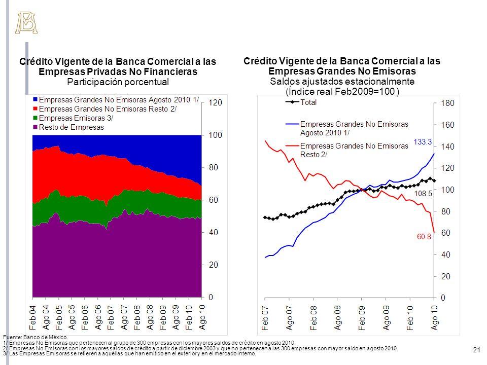 Crédito Vigente de la Banca Comercial a las Empresas Grandes No Emisoras Saldos ajustados estacionalmente (Índice real Feb2009=100 ) Crédito Vigente d