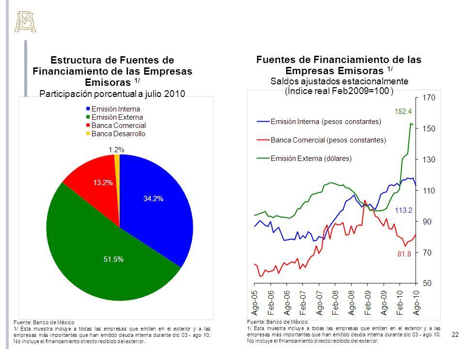 Estructura de Fuentes de Financiamiento de las Empresas Emisoras 1/ Participación porcentual a julio 2010 Fuente: Banco de México 1/ Esta muestra incl