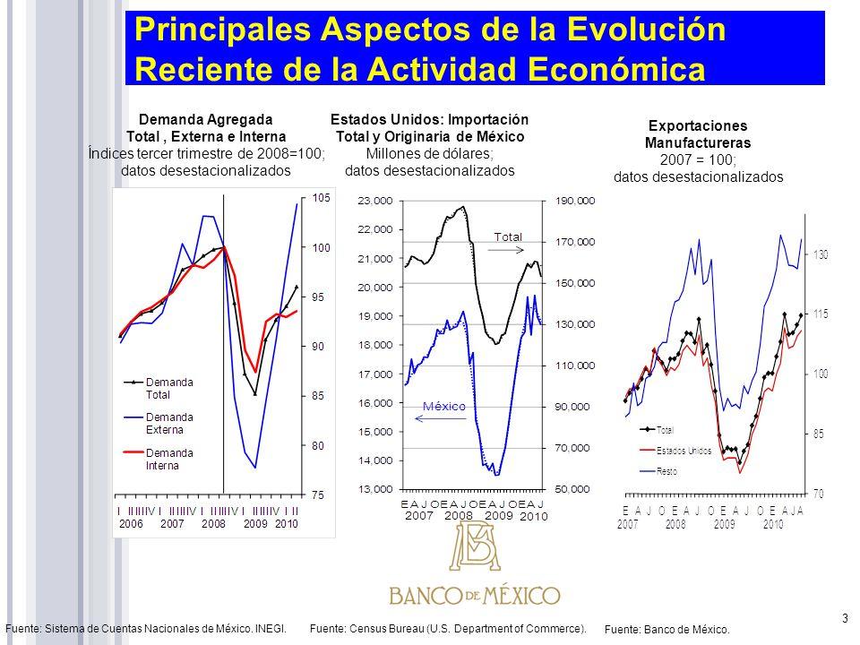 Principales Aspectos de la Evolución Reciente de la Actividad Económica Demanda Agregada Total, Externa e Interna Índices tercer trimestre de 2008=100