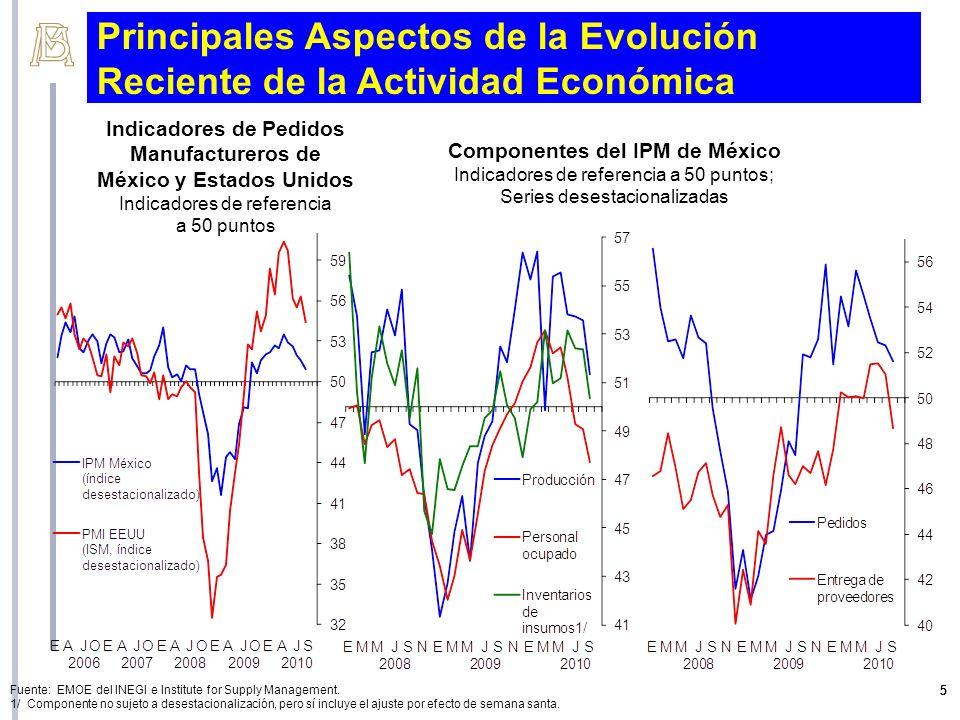 6 Í ndices Regionales de Pedidos Manufactureros 1/ Í ndices de difusi ó n; datos desestacionalizados 1/ Ponderaci ó n de componentes igual a la del INEGI.
