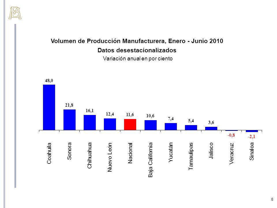 8 Volumen de Producción Manufacturera, Enero - Junio 2010 Datos desestacionalizados Variación anual en por ciento