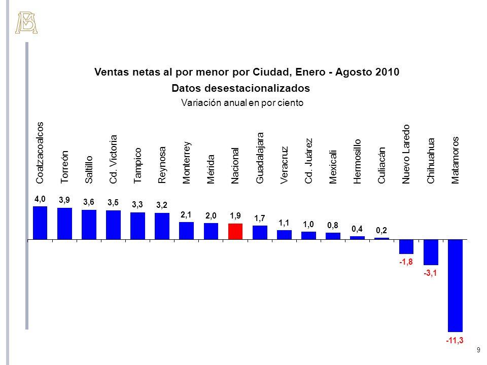 9 Ventas netas al por menor por Ciudad, Enero - Agosto 2010 Datos desestacionalizados Variación anual en por ciento