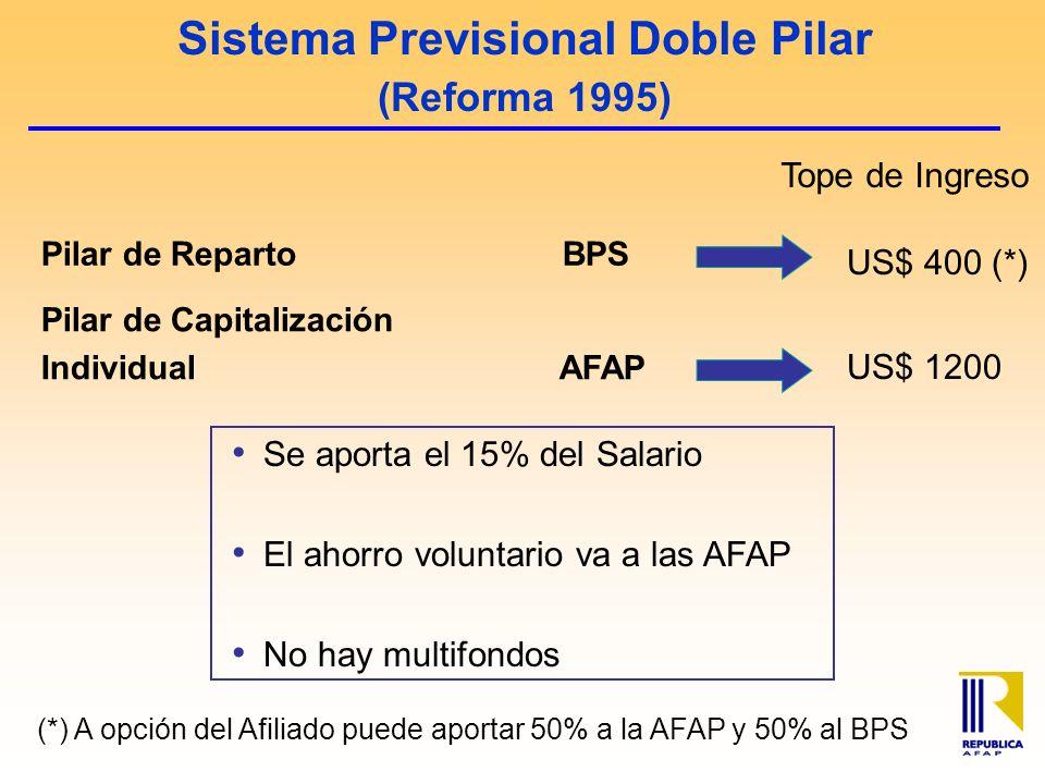 Sistema Previsional Doble Pilar (Reforma 1995) Se aporta el 15% del Salario El ahorro voluntario va a las AFAP No hay multifondos US$ 400 (*) US$ 1200 Tope de Ingreso (*) A opción del Afiliado puede aportar 50% a la AFAP y 50% al BPS Pilar de Reparto BPS Pilar de Capitalización Individual AFAP