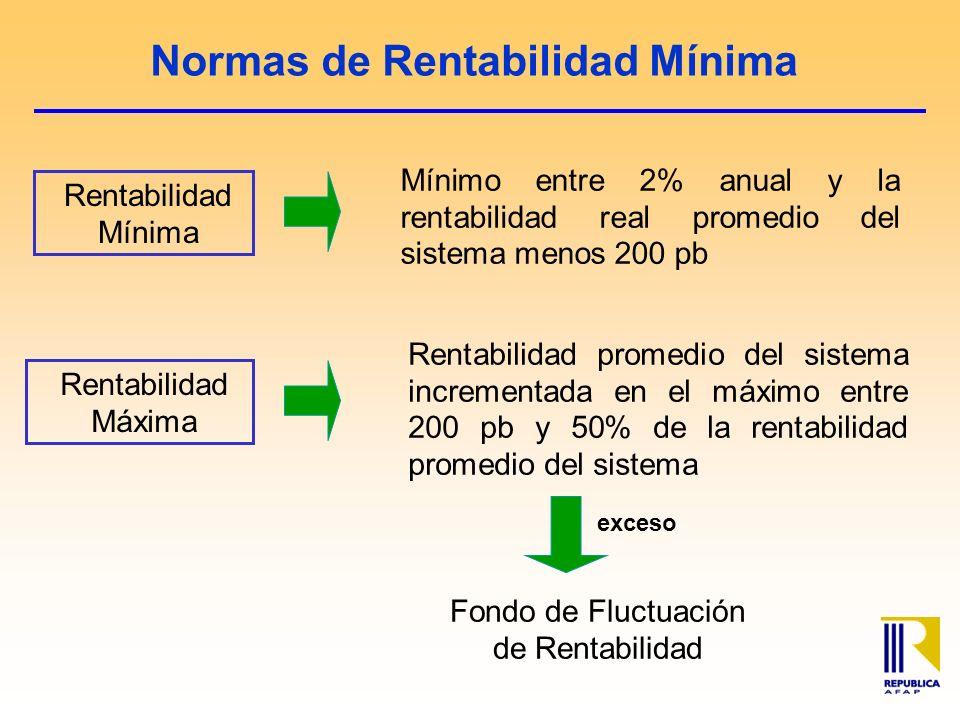 Normas de Rentabilidad Mínima Rentabilidad Mínima Mínimo entre 2% anual y la rentabilidad real promedio del sistema menos 200 pb Fondo de Fluctuación de Rentabilidad Rentabilidad Máxima Rentabilidad promedio del sistema incrementada en el máximo entre 200 pb y 50% de la rentabilidad promedio del sistema exceso