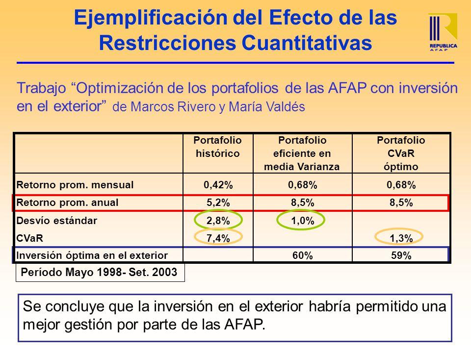 Ejemplificación del Efecto de las Restricciones Cuantitativas Se concluye que la inversión en el exterior habría permitido una mejor gestión por parte de las AFAP.