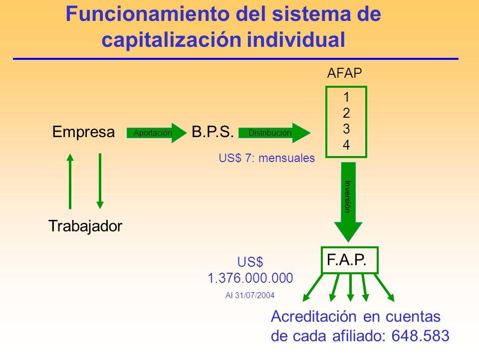 Funcionamiento del sistema de capitalización individual Empresa Aportación Acreditación en cuentas de cada afiliado: 648.583 Trabajador Inversión Distribución B.P.S.