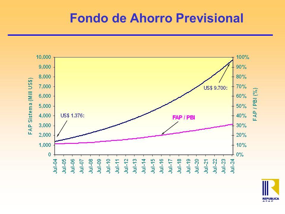 Fondo de Ahorro Previsional