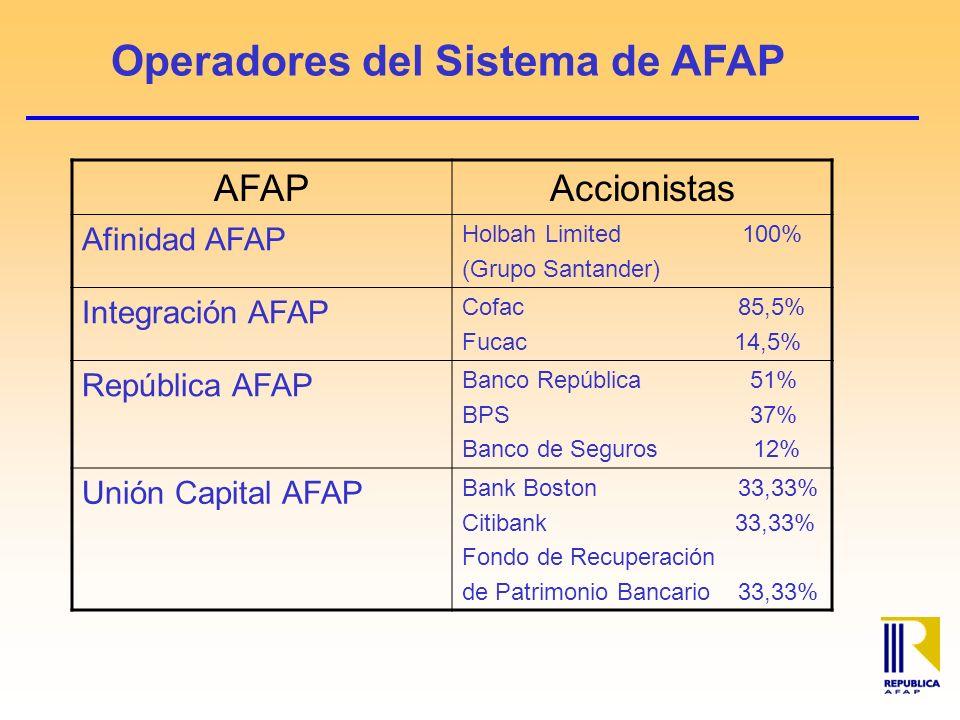 Operadores del Sistema de AFAP AFAPAccionistas Afinidad AFAP Holbah Limited 100% (Grupo Santander) Integración AFAP Cofac 85,5% Fucac 14,5% República AFAP Banco República 51% BPS 37% Banco de Seguros 12% Unión Capital AFAP Bank Boston 33,33% Citibank 33,33% Fondo de Recuperación de Patrimonio Bancario 33,33%