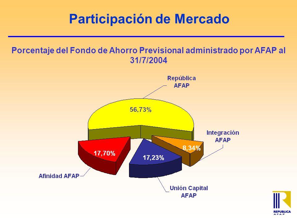 Participación de Mercado Porcentaje del Fondo de Ahorro Previsional administrado por AFAP al 31/7/2004