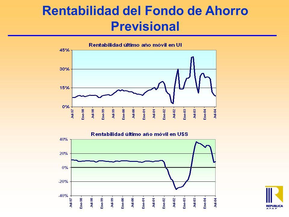 Rentabilidad del Fondo de Ahorro Previsional