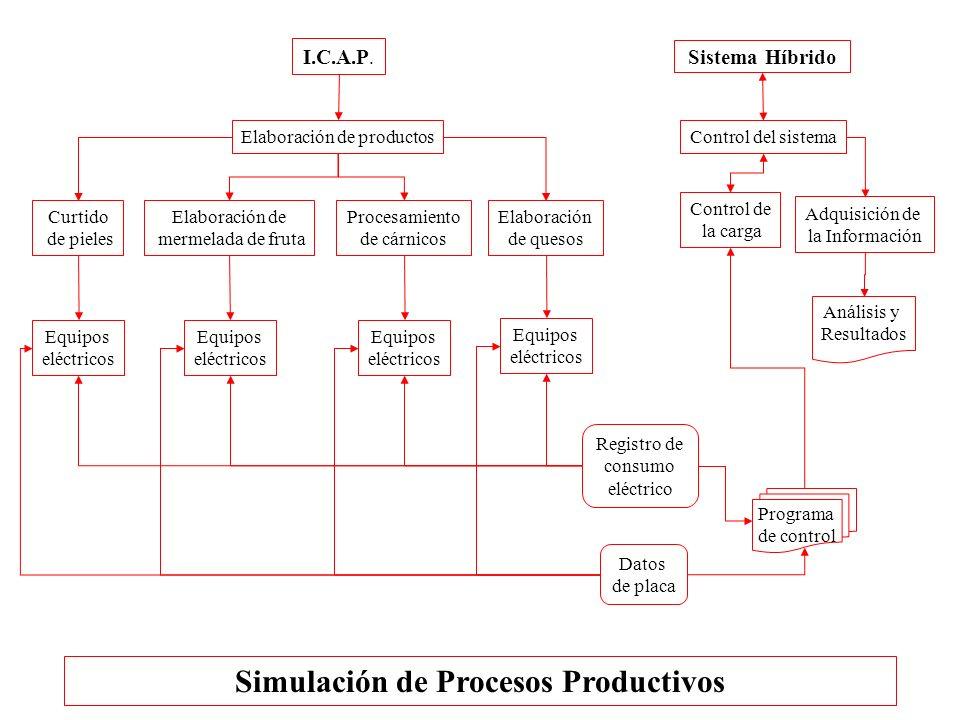 I.C.A.P. Sistema Híbrido Elaboración de productos Curtido de pieles Elaboración de mermelada de fruta Procesamiento de cárnicos Elaboración de quesos