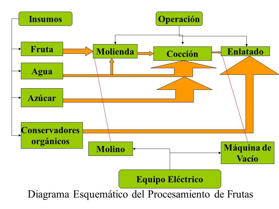 Fruta Agua Azúcar Conservadores orgánicos InsumosOperación Equipo Eléctrico Molino Máquina de Vacío Diagrama Esquemático del Procesamiento de Frutas Molienda Cocción Enlatado
