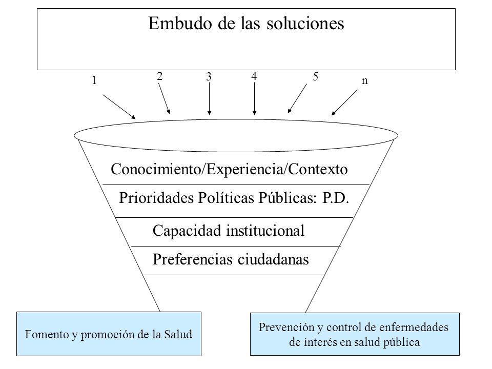 Embudo de las soluciones Conocimiento/Experiencia/Contexto Prioridades Políticas Públicas: P.D. Capacidad institucional Preferencias ciudadanas 1 2 3