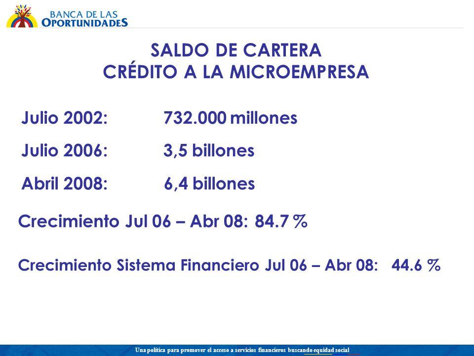 Una política para promover el acceso a servicios financieros buscando equidad social SALDO DE CARTERA CRÉDITO A LA MICROEMPRESA Crecimiento Sistema Financiero Jul 06 – Abr 08: 44.6 % Julio 2002:732.000 millones Julio 2006:3,5 billones Abril 2008: 6,4 billones Crecimiento Jul 06 – Abr 08: 84.7 %