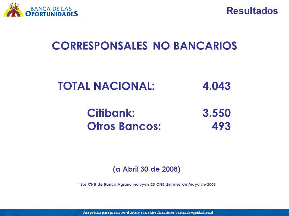 Una política para promover el acceso a servicios financieros buscando equidad social CORRESPONSALES NO BANCARIOS TOTAL NACIONAL:4.043 Citibank: 3.550 Otros Bancos: 493 (a Abril 30 de 2008) * Los CNB de Banco Agrario incluyen 25 CNB del mes de Mayo de 2008 Resultados
