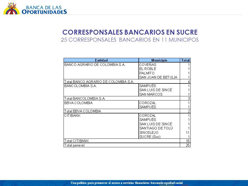 Una política para promover el acceso a servicios financieros buscando equidad social CORRESPONSALES BANCARIOS EN SUCRE 25 CORRESPONSALES BANCARIOS EN 11 MUNICIPOS