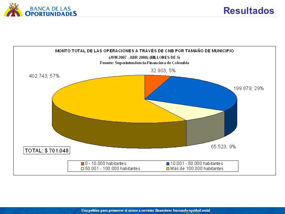 Una política para promover el acceso a servicios financieros buscando equidad social DESEMBOLSOS DE CRÉDITOS A MICROEMPRESAS 2.456.271 DE CRÉDITOS POR 7.6 BILLONES DE PESOS (a Abril 30 de 2008)