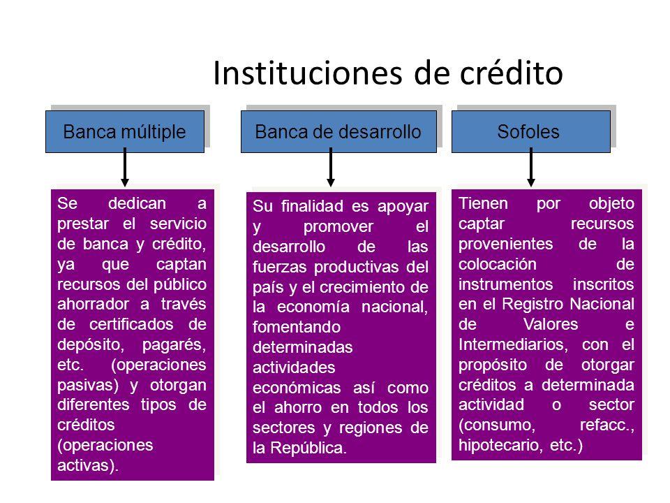 Instituciones de crédito Banca múltiple Sofoles Banca de desarrollo Se dedican a prestar el servicio de banca y crédito, ya que captan recursos del pú