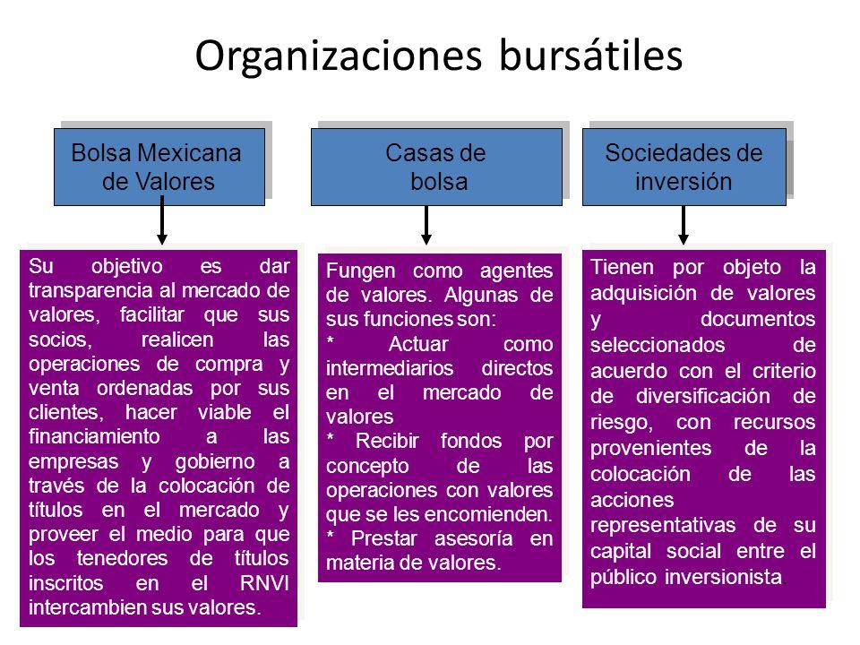 Organizaciones bursátiles Bolsa Mexicana de Valores Bolsa Mexicana de Valores Siefores Su objetivo es dar transparencia al mercado de valores, facilit