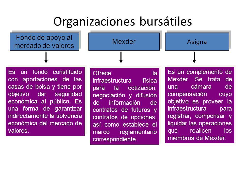 Organizaciones bursátiles Fondo de apoyo al mercado de valores Fondo de apoyo al mercado de valores Asigna Mexder Es un fondo constituido con aportaci