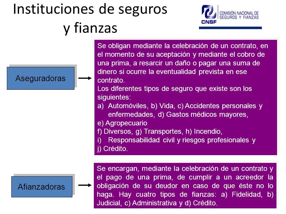 Instituciones de seguros y fianzas Aseguradoras Afianzadoras Se obligan mediante la celebración de un contrato, en el momento de su aceptación y media