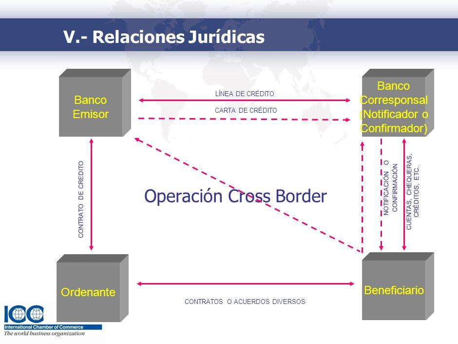 Banco Emisor LÍNEA DE CRÉDITO Ordenante Banco Corresponsal (Notificador o Confirmador) Beneficiario CONTRATO DE CREDITO V.- Relaciones Jurídicas CUENT