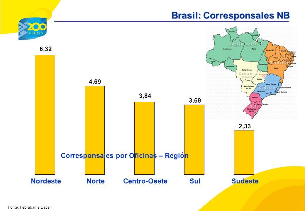 6,32 3,69 2,33 4,69 3,84 NordesteNorteCentro-OesteSulSudeste Fonte: Febraban e Bacen Corresponsales por Oficinas – Región Brasil: Corresponsales NB