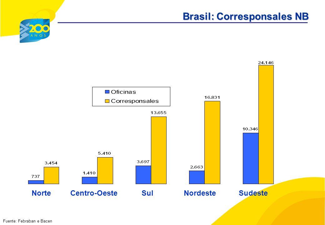 Fuente: Febraban e Bacen Brasil: Corresponsales NB NorteCentro-OesteSulNordesteSudeste
