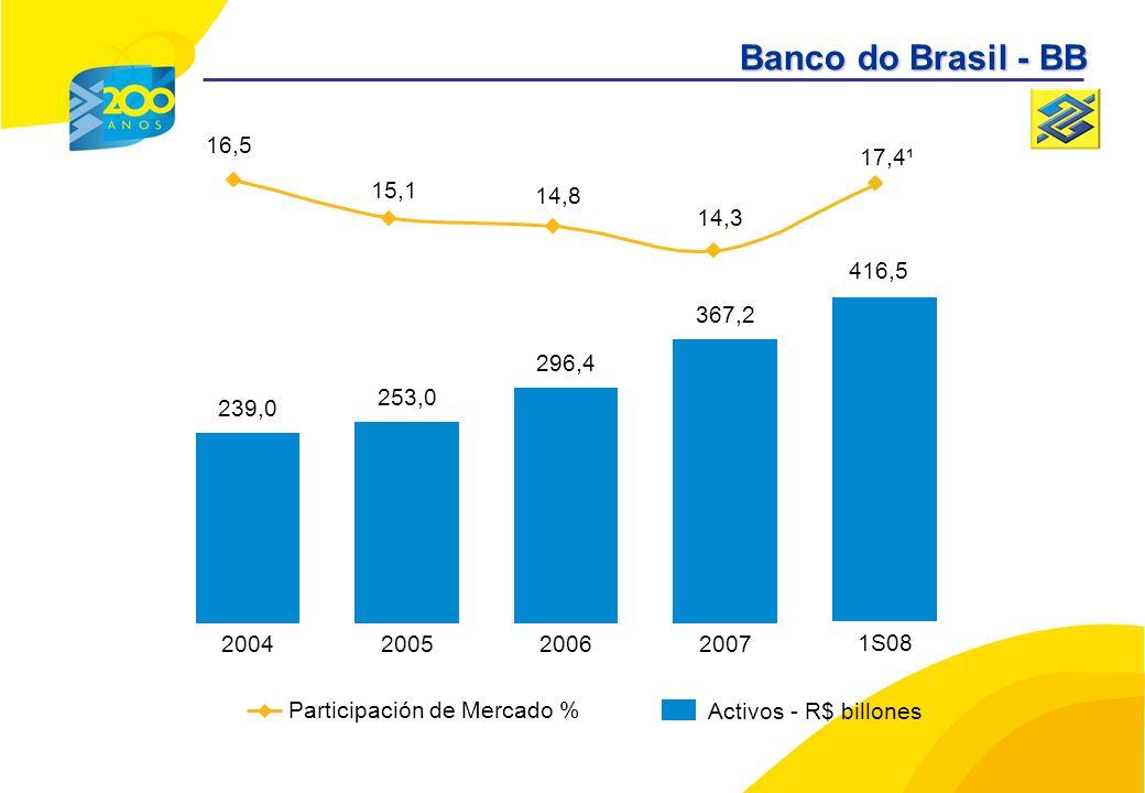 239,0 2004 253,0 2005 296,4 2006 367,2 2007 416,5 1S08 Participación de Mercado % Activos - R$ billones 16,5 15,1 14,8 14,3 17,4¹ Banco do Brasil - BB